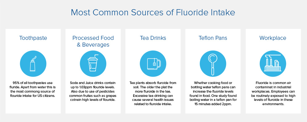 common_fluoride_intake_2